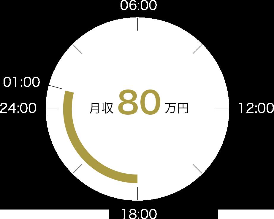 大阪男塾でホストになった時の労働時間の詳細と月収の画像